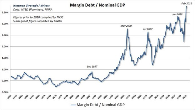Margin Debt / Nominal GDP, 1959 - 2021