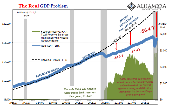The Real GDP Problem, Jan 1988 - 2021