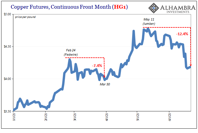 Copper Futures, Continuous Front Month, Jan 2021 - Jun 2021