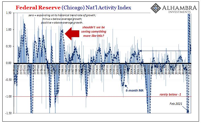 Federal Reserve (Chicago) Nat'l Activity Index, Jan 1970 - 2021