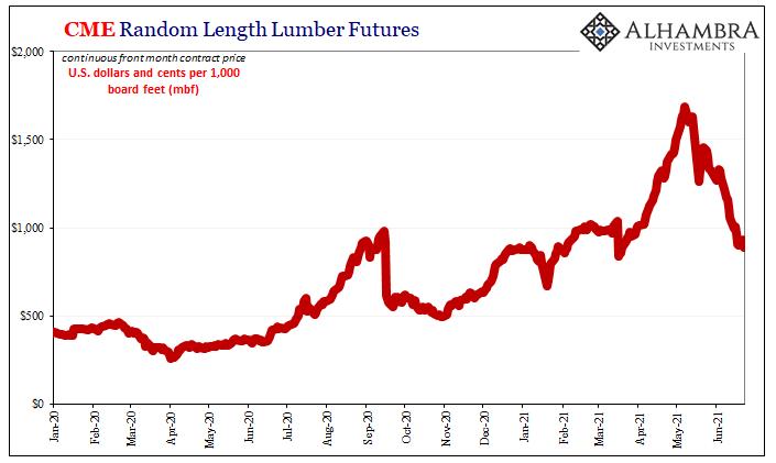 CME Random Length Lumber Futures, Jan 2020 - Jun 2021