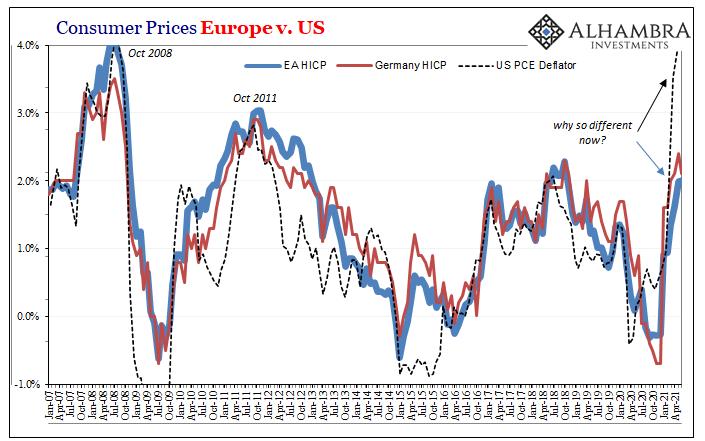 Consumer Prices Europe vs US PCE Deflator, Jan 2007 - May 2021