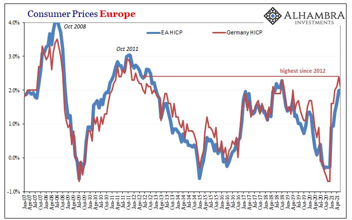 Europe HICP and Germany HICP, Jan 2007 - May 2021