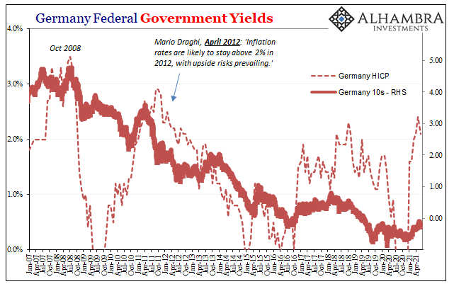 Germany Federal Government Yields, 2007 - May 2021