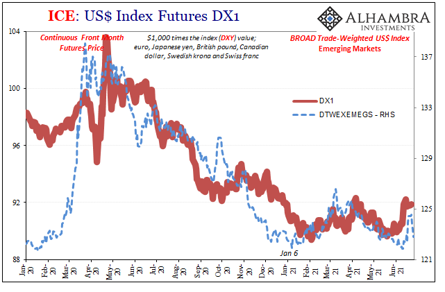 USD Trade Weighted DXY, Jan 2020 - June 2021