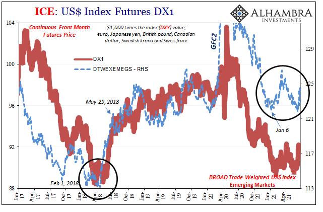 USD Trade Weighted DXY, Jan 2017 - May 2021
