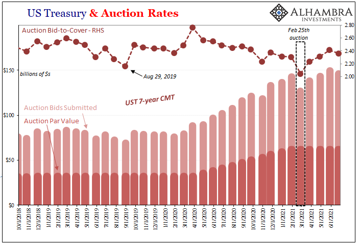 US Treasury and Auction Rates, Oct 2018 - June 2021