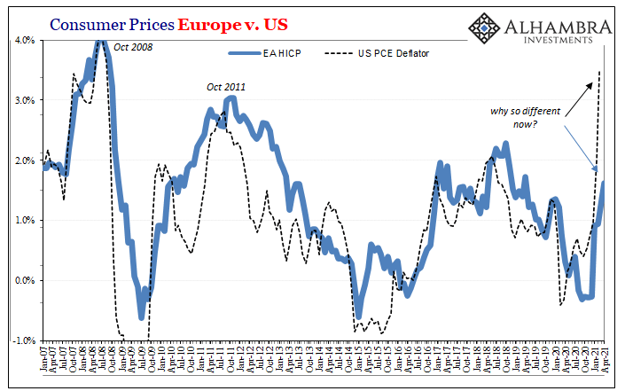 U.S. and Europe Consumer Prices, Jan 2007 - Apr 2021