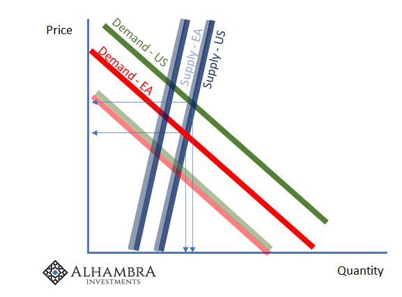 Supply and Demand Curves EA/US