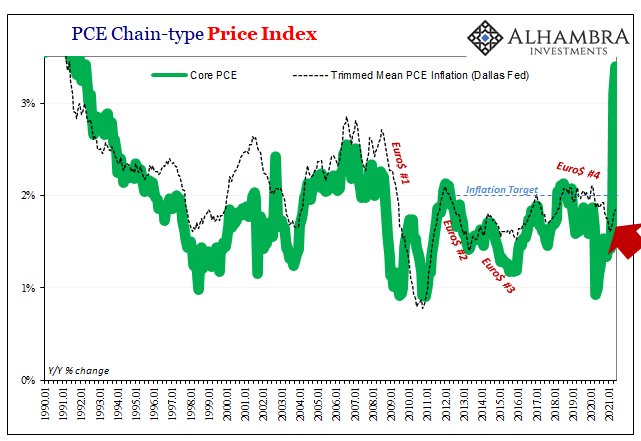 PCE Deflator Core Dallas Fed Trimmed, Jan 1990 - 2021