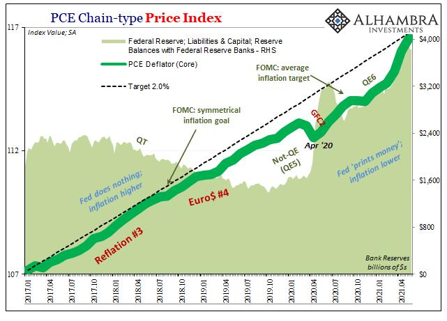 PCE Deflator Core Fed BS, Jan 2017 - June 2021