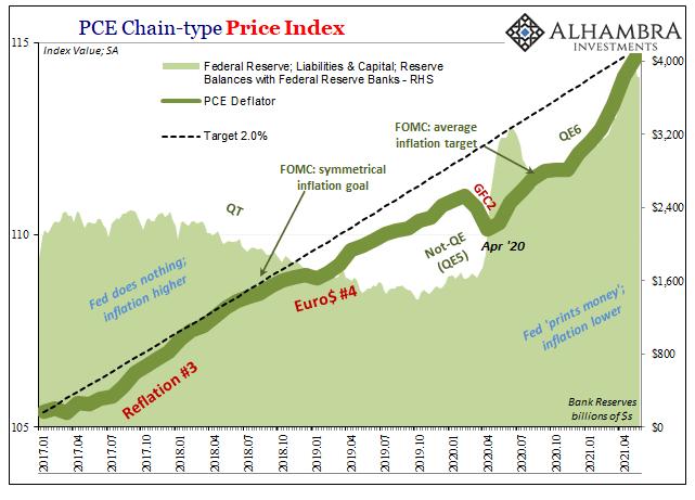 PCE Deflator Fed, Jan 2017 - June 2021