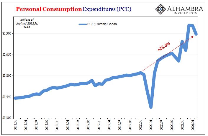 PCE Durable Goods, Jan 2017 - June 2021