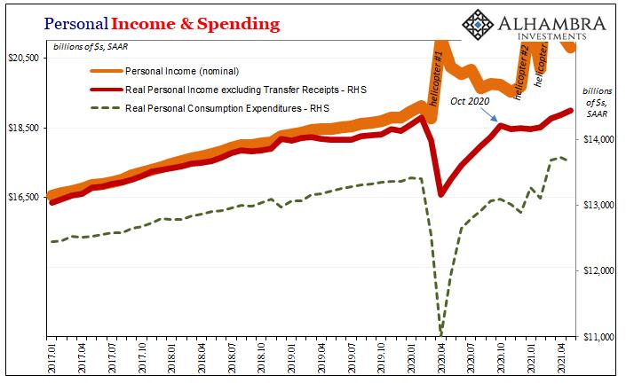 PCE Income Spending, Jan 2017 - Jun 2021