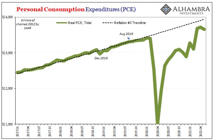 PCE Real Trend, Jan 2017 - June 2021