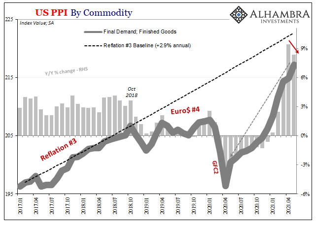 U.S. PPI Finished Goods, Jan 2017 - May 2021