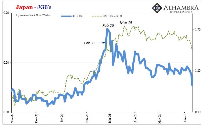 Japan and US PPI JGB, Nov 2020 - May 2021