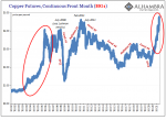 Copper Futers, Continuous Frn Month, Jan 2002 - May 2021