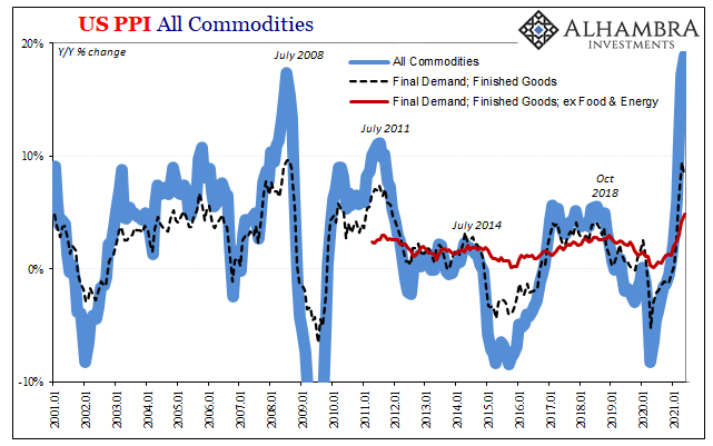 US PPI All Commodities, Jan 2001 - May 2021