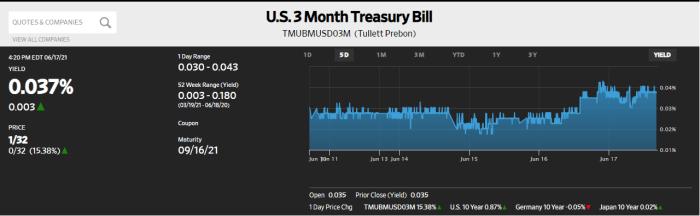U.S. 3 Month Treasury Bill