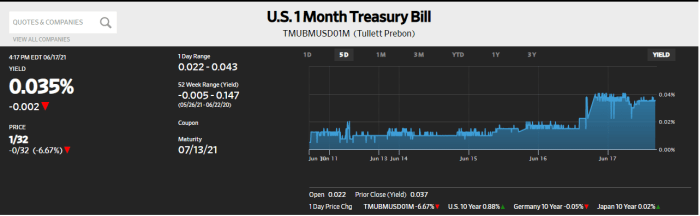 U.S. 1 Month Treasury Bill, Daily June 2021