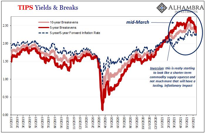 TIPS Inflation Expectations, Jan 2019 - Jun 2021