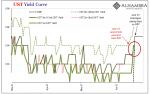 UST Yield Curve, Mar 2021 - Jun 2021