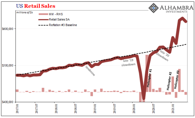 U.S. Retail Sales, Jan 2017 - May 2021