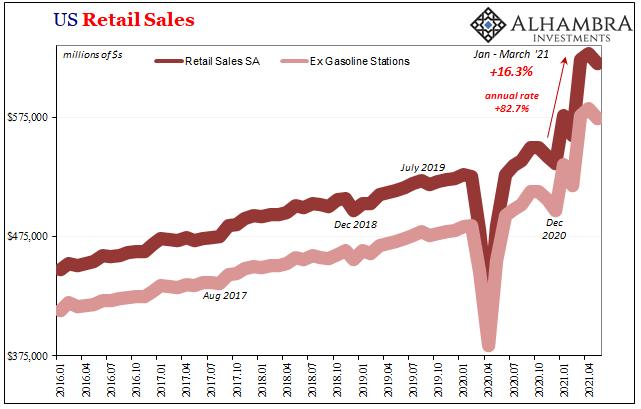 U.S. Retail Sales, Jan 2016 - May 2021