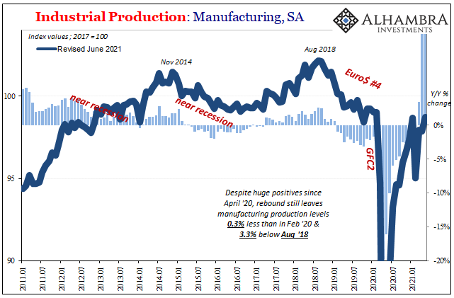 U.S. Industrial Production: Manufacturing, Jan 2011 - May 2021