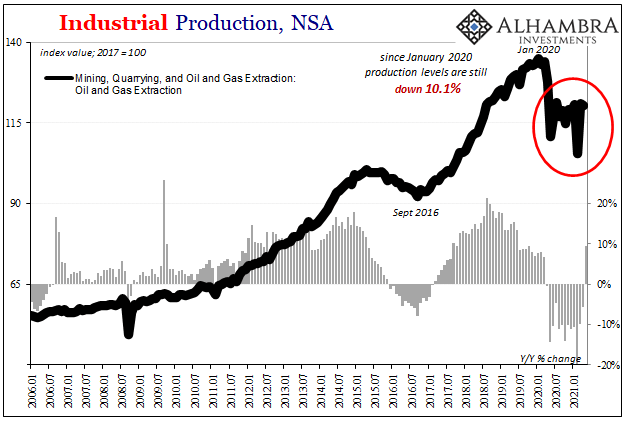 U.S. Industrial Production, Oil and Gas, Jan 2006 - May 2021