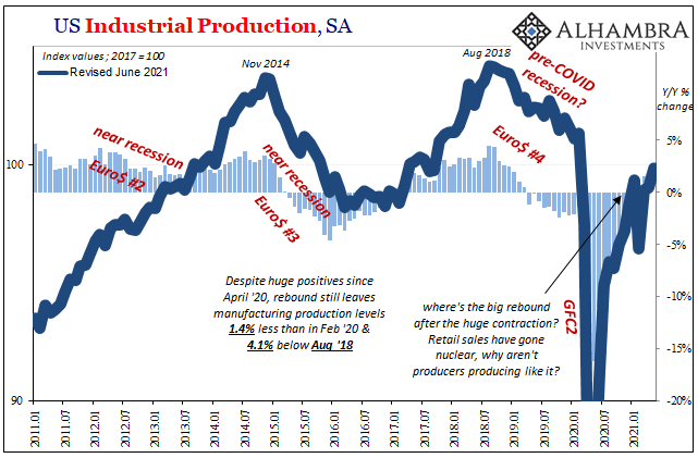 U.S. Industrial Production, Jan 2011 - May 2021