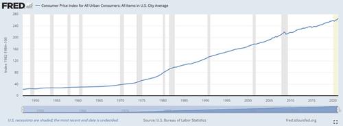 U.S. CPI for All Urban Consumers, 1950 - 2020