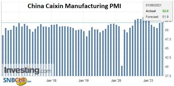 China Caixin Manufacturing PMI, May 2021