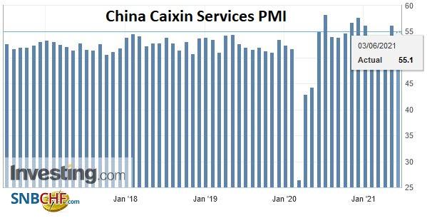 China Caixin Services PMI, May 2021