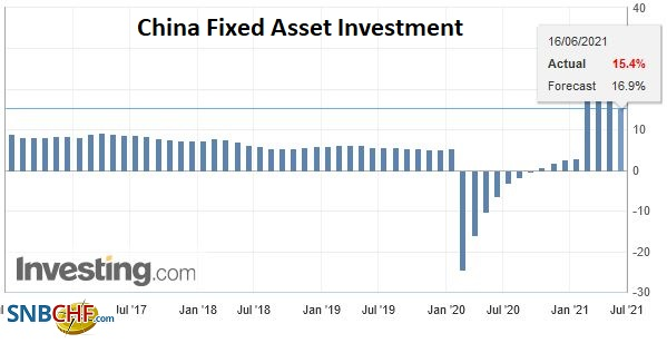 China Fixed Asset Investment YoY, May 2021