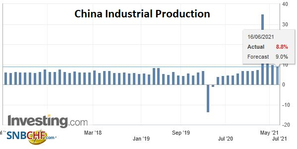 China Industrial Production YoY, May 2021