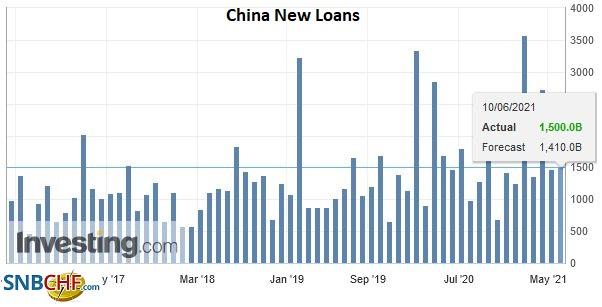 China New Loans, May 2021