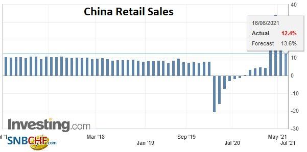 China Retail Sales YoY, May 2021