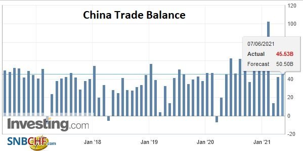 China Trade Balance, May 2021