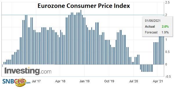 Eurozone Consumer Price Index (CPI) YoY, May 2021