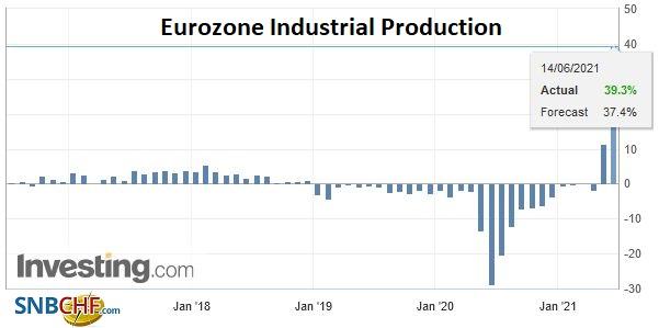 Eurozone Industrial Production YoY, April 2021