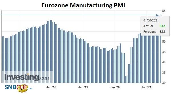 Eurozone Manufacturing PMI, May 2021