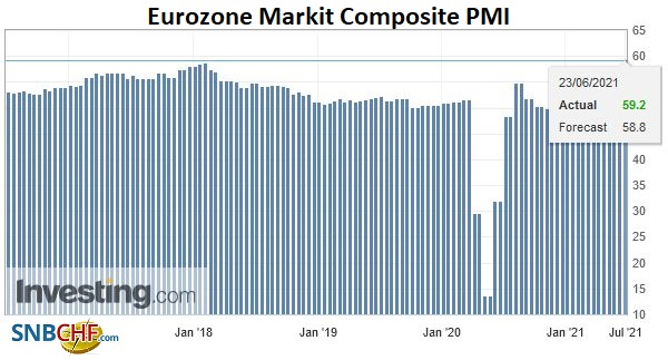 Eurozone Markit Composite PMI, June 2021