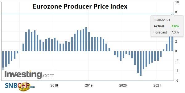 Eurozone Producer Price Index (PPI) YoY, April 2021