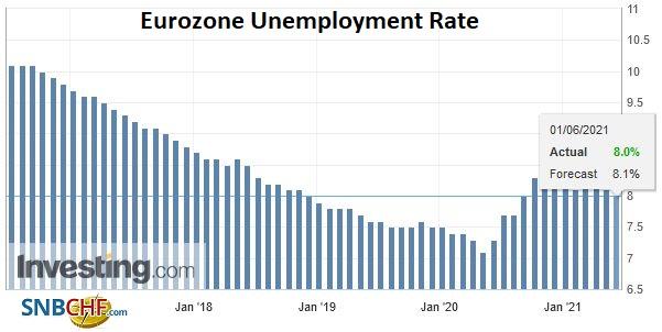 Eurozone Unemployment Rate, April 2021