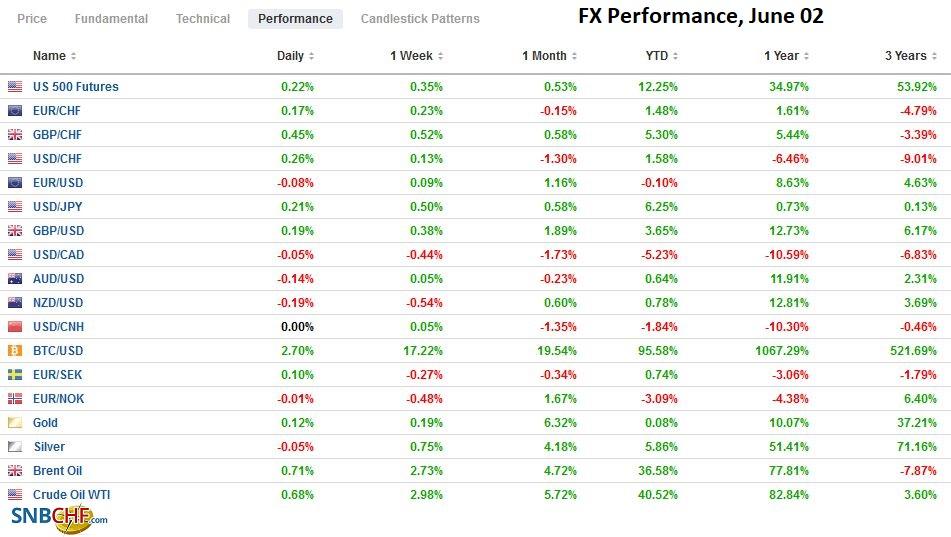 FX Performance, June 02