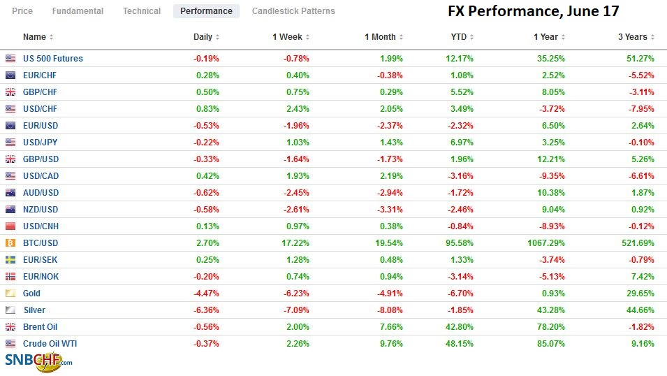 FX Performance, June 17