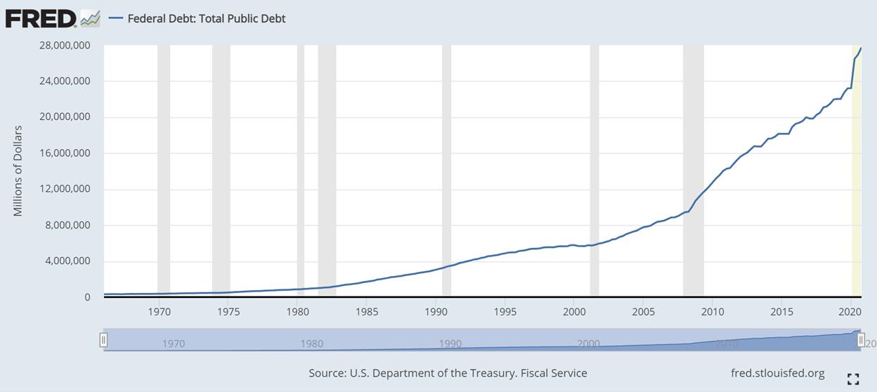 Federal Debt: Total Public Debt, 1970 - 2020