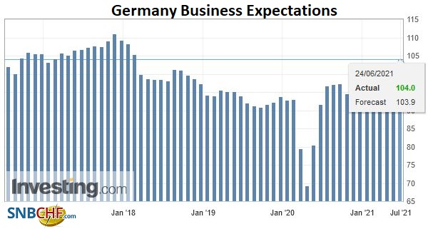Germany Business Expectations, June 2021